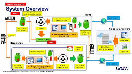 GAVAN System Overview