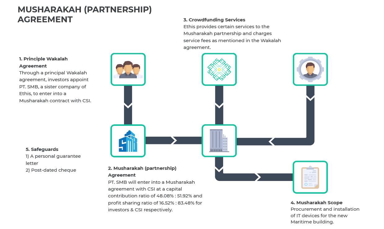 CSI InvestmentStructure