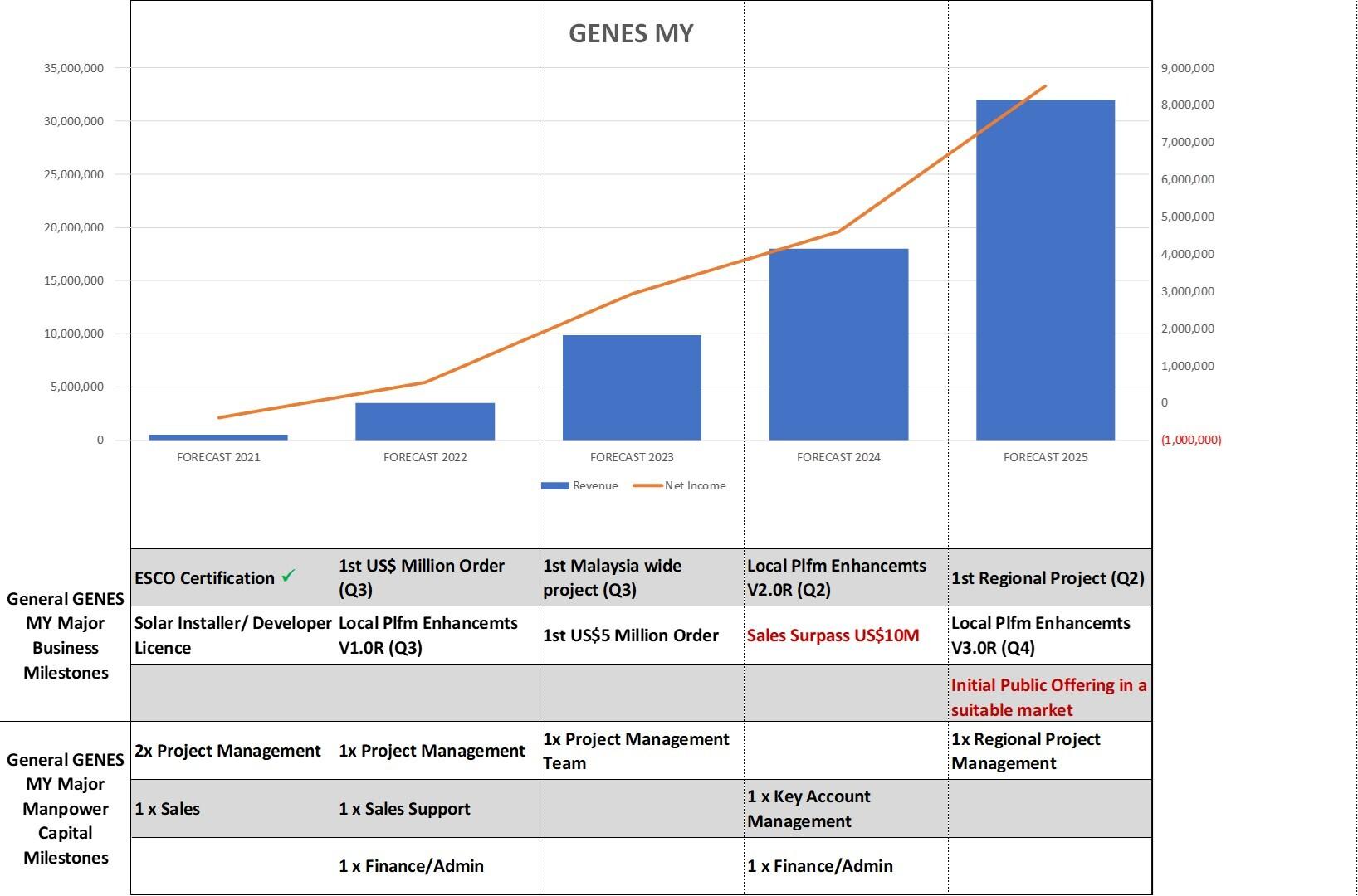 Genes Roadmap