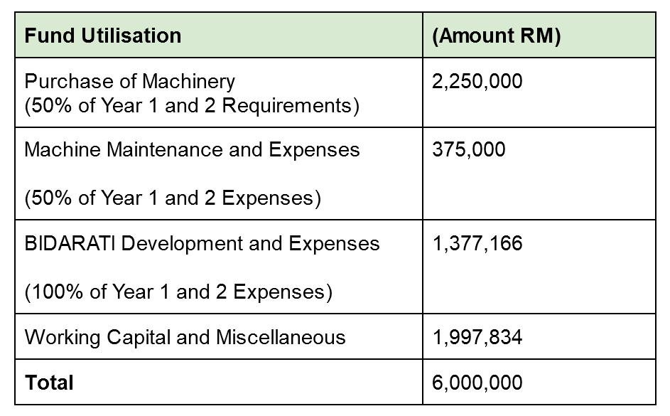 ES Use of Fund